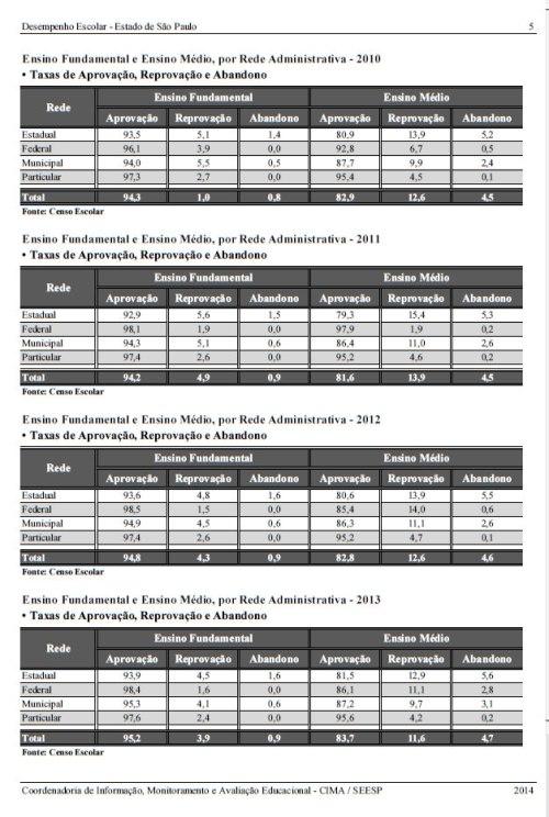 desempenho_escolar_sp_2010a2013